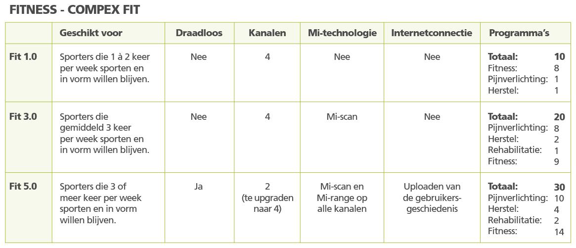 tabel Compex Fit