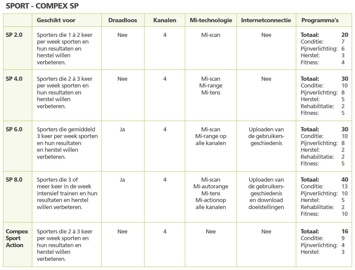 tabel Compex SP